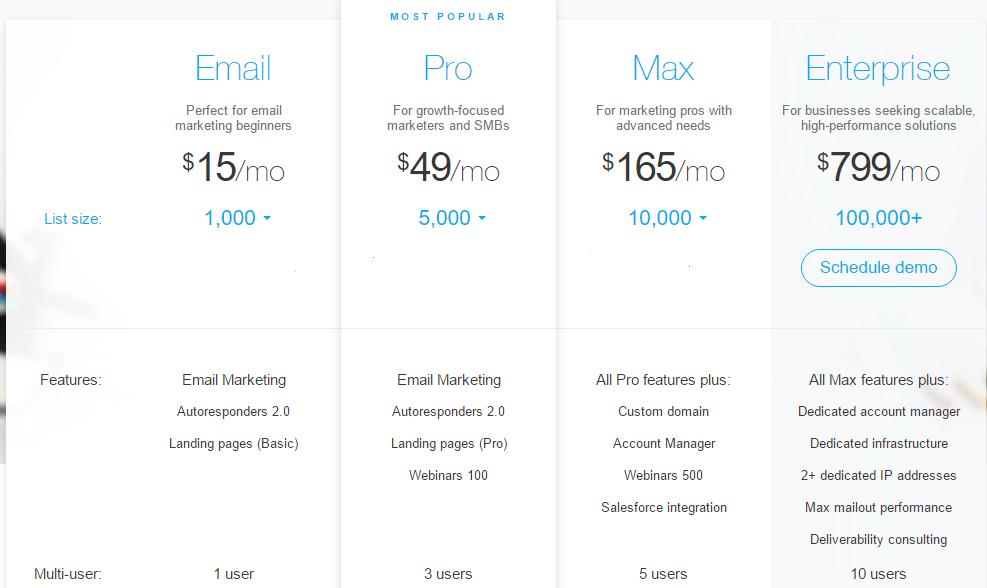 getresponse landing page builder tool pricing