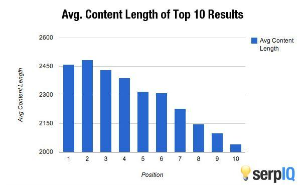 rank for multiple keywords by writing detailed content